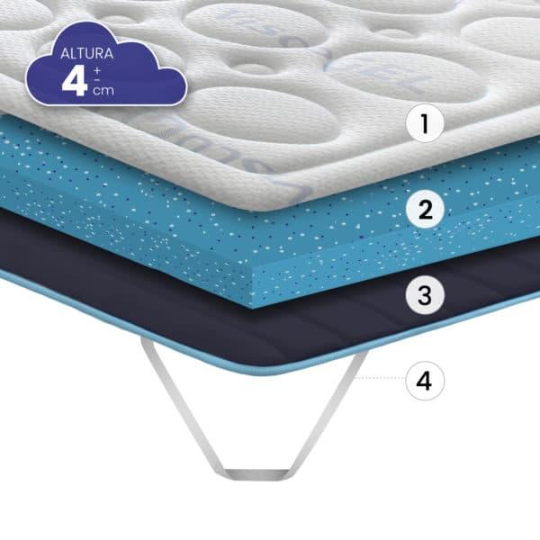 Topper sobre colchón Bubble Confort